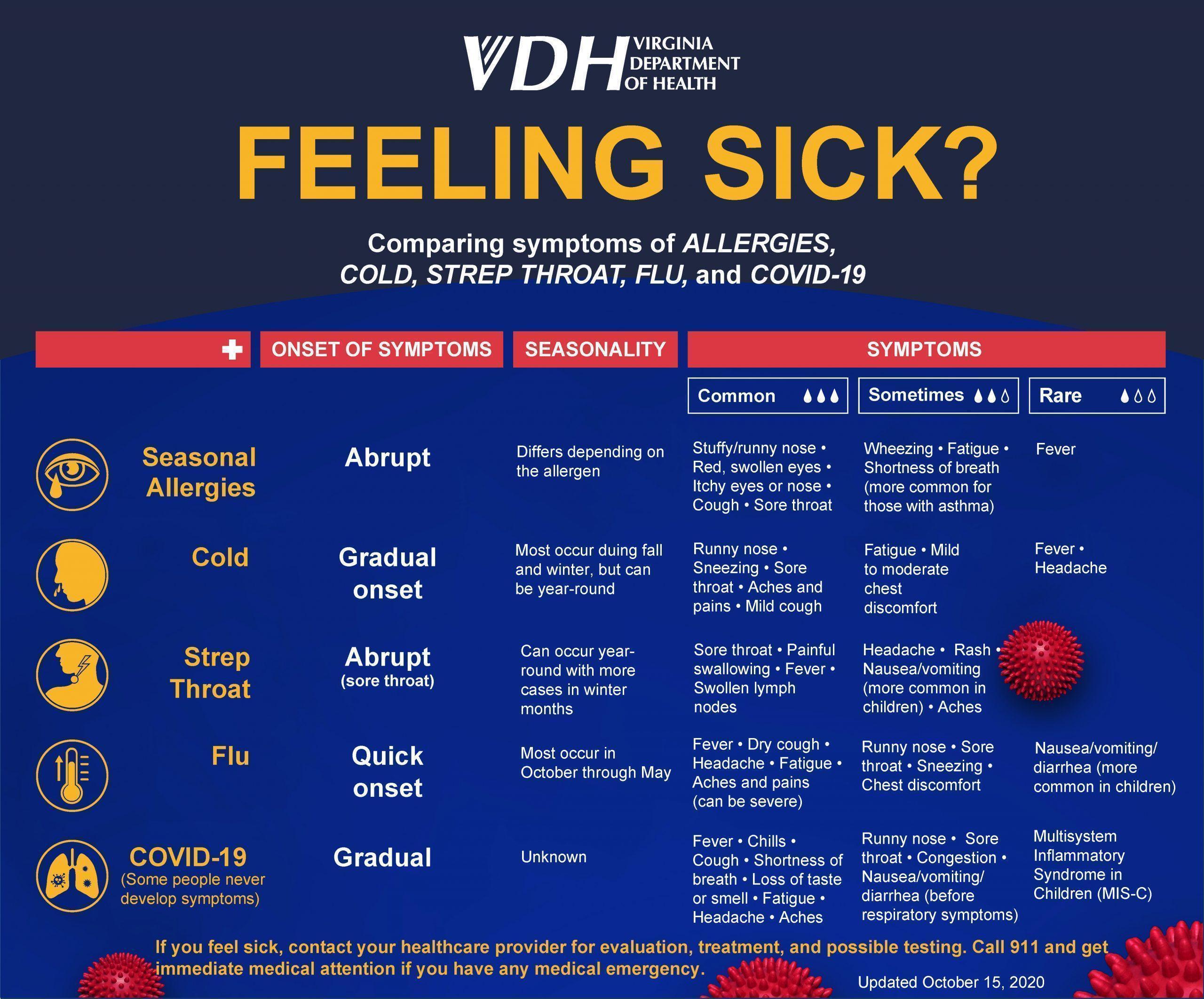 Feeling Sick Chart